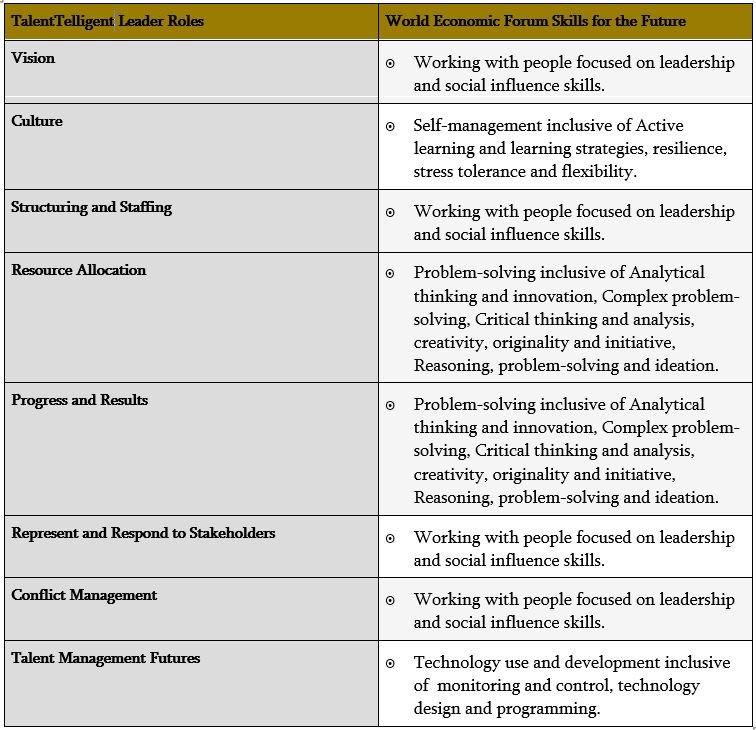 Top 10 Skills for Future Work Mapped to the Knowledge, Skills and Attributes of Leaders